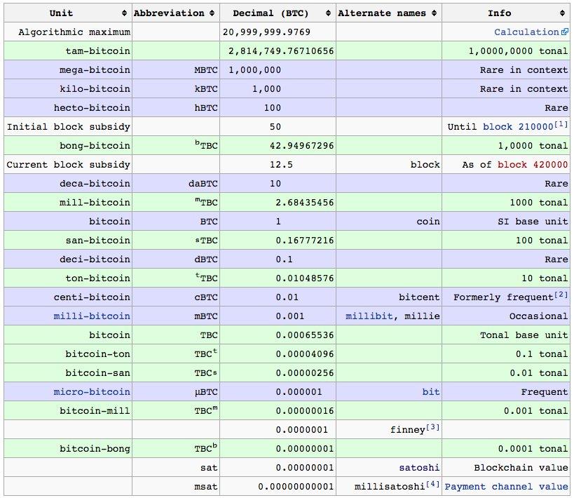 Bitcoin opldeing i enheder