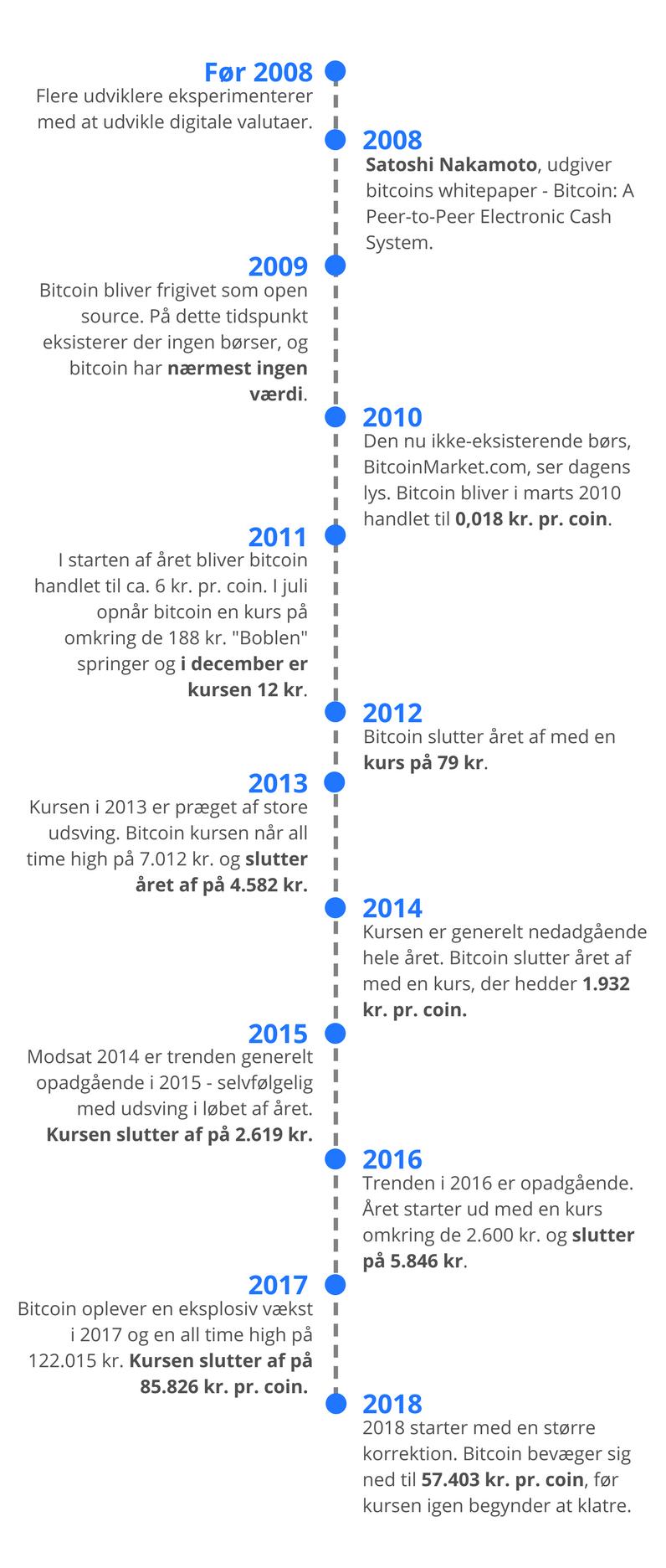 bitcoin-kurs-tidslinje