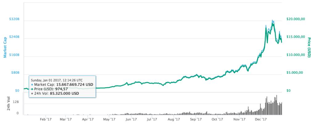 bitcoin kurs 2017 graf